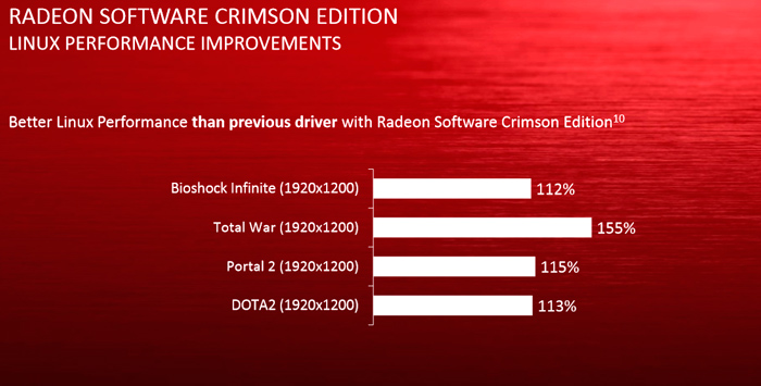 AMD lanza los nuevo drivers AMD Radeon Software Crimson-5