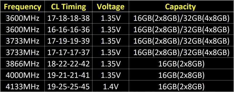 G.Skill lanzo nuevos kits de memoria DDR4-3