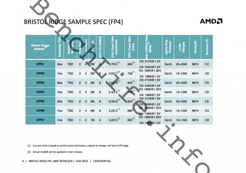 El socket AM4 de AMD llegara en Marzo -2