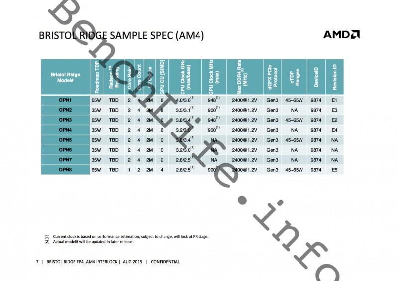 El socket AM4 de AMD llegara en Marzo -3