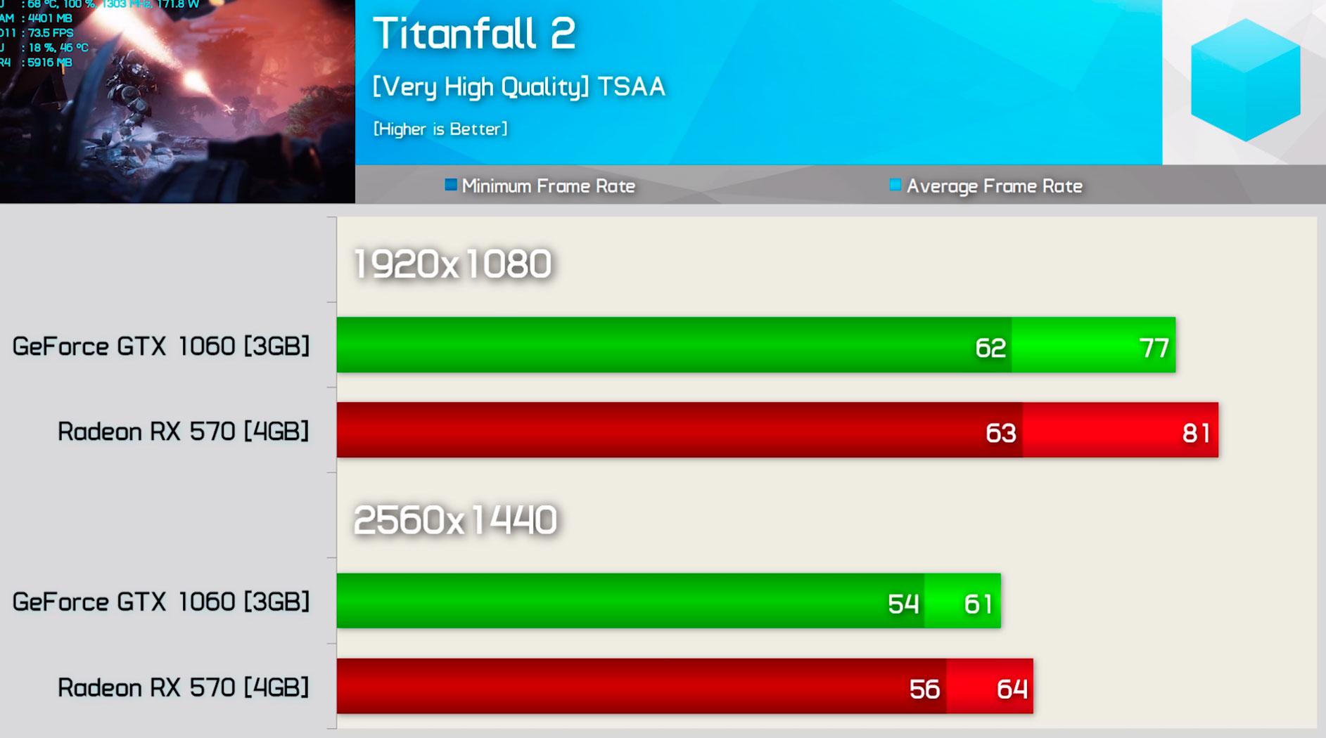 Radeon RX 570 vs GeForce GTX 1060 3 GB testeadas en 20 juegos
