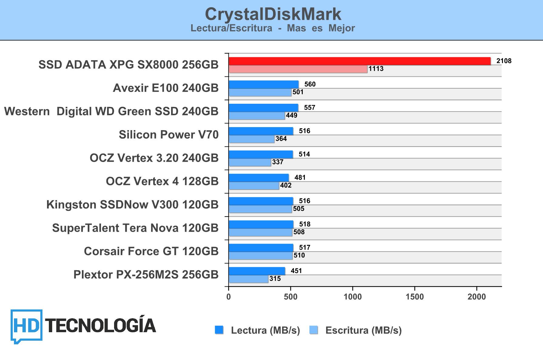Review SSD ADATA XPG SX8000 PCIe NVMe 256GB