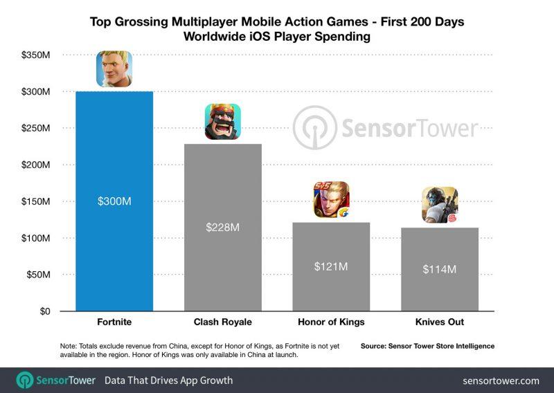 Así se comparan las ganancias de Fortnite con otros títulos en sus primeros 200 días.