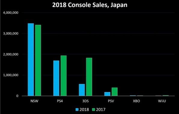 Nintendo Switch Se Vende El Doble Que La Ps4 En Japon Hd Tecnologia