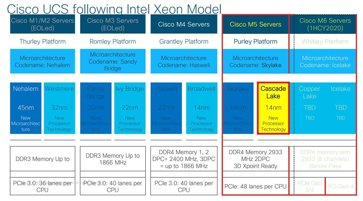El roadmap de servidores Cisco basados en Intel Xeon.