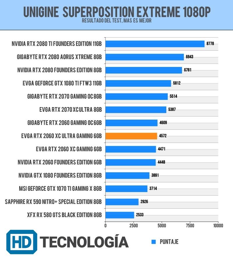 Review EVGA GeForce RTX 2060 XC Ultra 6GB
