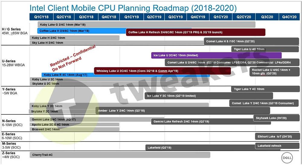 El roadmap de Intel para 2020 confirma que Rocket Lake llegará a mediados de dicho año.