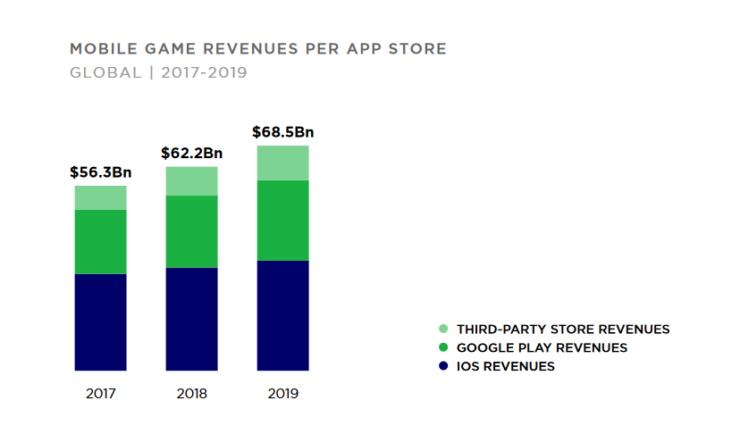 Sumando a la Play Store y las tiendas de terceros, Android por primera vez superará a la iOS en ganancias generadas por juegos móviles.