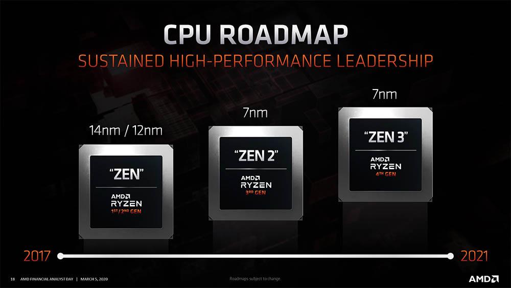 AMD oficializó que a finales de este año lanzará la 4ta. Generación de procesadores Ryzen, basada en Zen 3 a 7nm+.