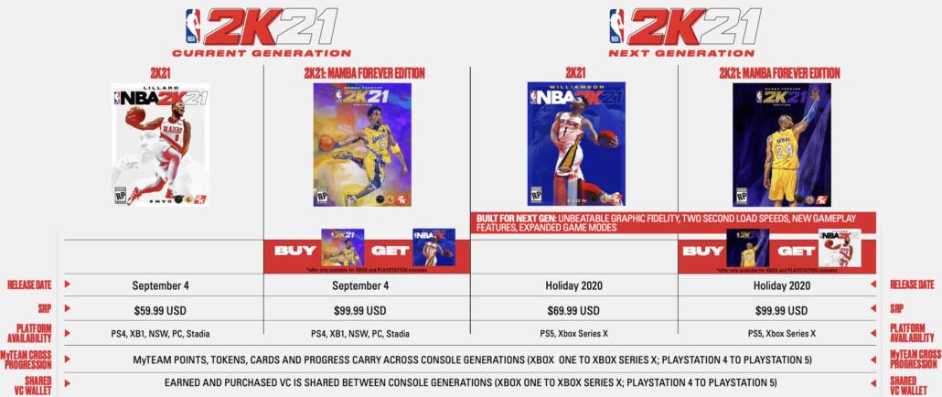 NBA 2K21 tendrá un precio más alto de lo normal